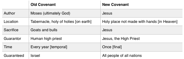 old covenant vs. new covenant