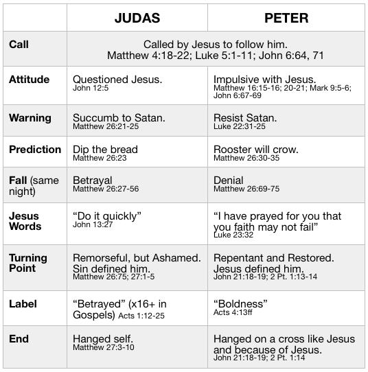 Peter & Judas