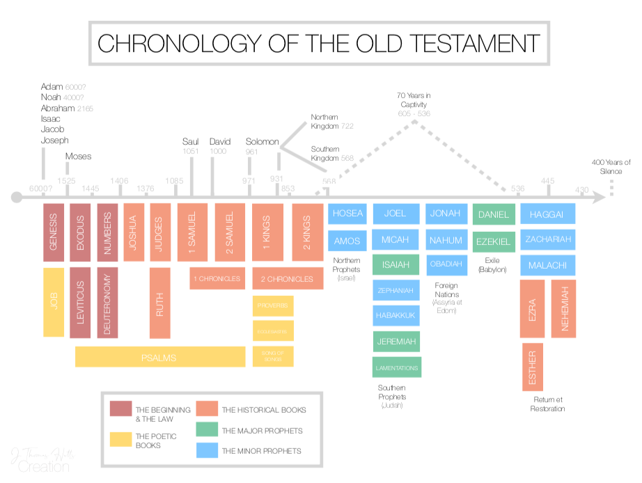Chronology of the OT